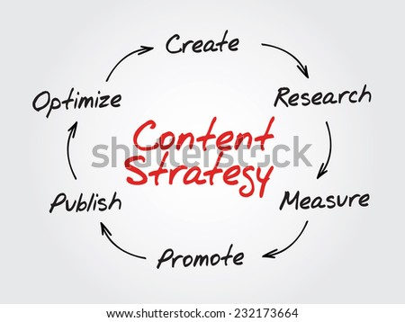 handwriting of content strategy