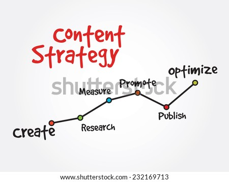 Handwriting timeline of Content Strategy vector concept, diagram chart