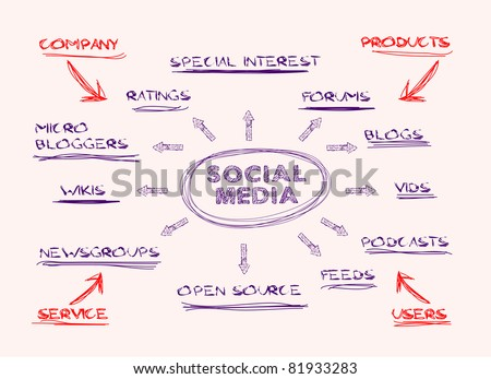 Mind map communication concept - Download Free Vector Art, Stock