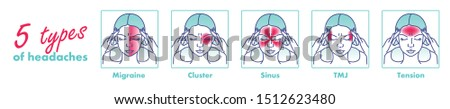 Headache type vector illustration. 5 types on different area of patient head. Cluster and sinus ache, migraine and tension for your design