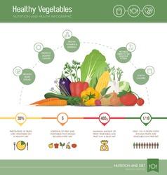 Healthy eating infographic with vegetables composition, nutrition statistics and informations