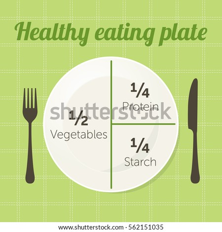 Healthy eating plate diagram. Vector Stock photo ©