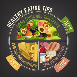 Healthy eating plate. Infographic chart with proper nutrition proportions. Food balance tips. Vector illustration isolated on a dark grey background.