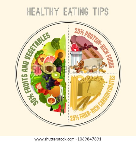 Healthy eating plate. Infographic chart with proper nutrition proportions. Food balance tips. Vector illustration isolated on a light beige background. Stock photo ©
