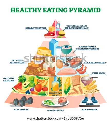 Healthy eating pyramid vector illustration. Labeled explanation food triangle. Nutrition balance and importance with exercise, weight and portion control. Classical educational product menu diagram. Foto stock ©