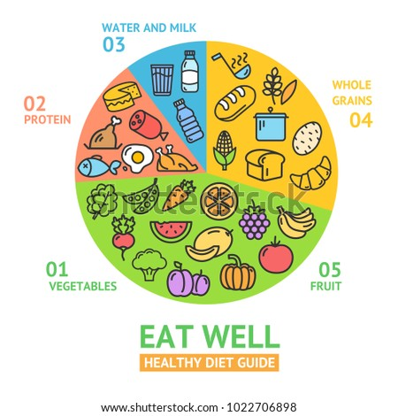 Healthy Food Diet Concept Template Card Poster with Color Outline Icons. Vector illustration of Infographic Eat Well Guide