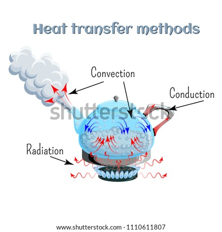 Heat transfer methods on example of water boiling in a kettler on gas stove top. Convection, conduction, radiation. Physics, science for kids. Cartoon style vector illustration.
