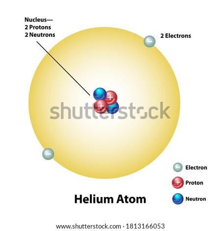 Helium molecular element diagram showing protons, electrons, and neutrons.  Stock fotó ©