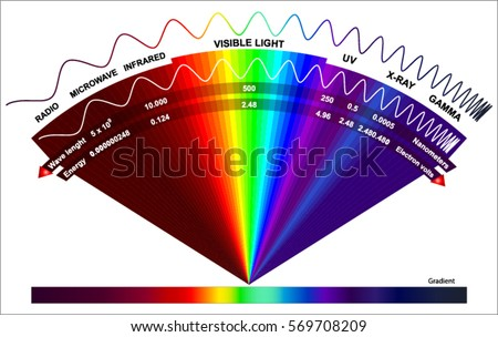 high energy spectrum
