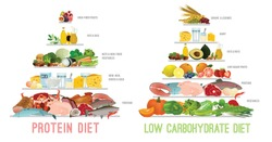 High protein vs low carb diet horizontal poster. Dietary pyramids. Editable vector illustration. Different food types isolated on a white background. Healthy eating, Nutritional care, dieting concept.