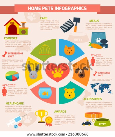 Home pets infographic set with pie chart and meal accessories awards healthcare comfort care elements vector illustration