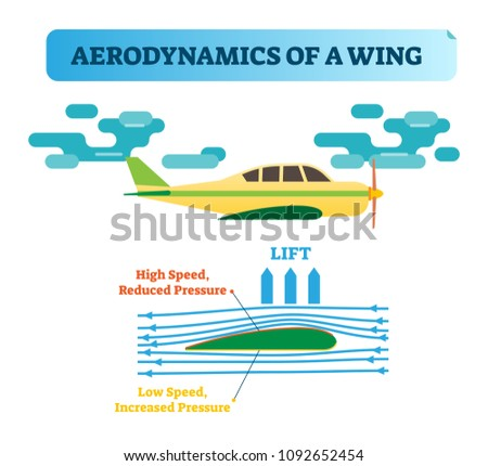 How the wing flies? Aerodynamics of a wing - air flow diagram with wind flow arrows and wing shape that creates air pressure difference. Physics law in aviation. Flying wing basic principle.