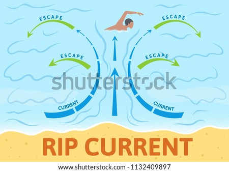 How to escape rip current. Instruction board with scheme and arrows, outdoor sign. Colorful flat vector illustration. Horizontal.