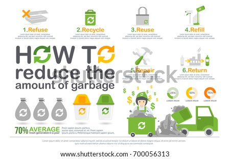 how to reduce the amount of garbage infographic. refuse, recycle, reuse, refill, repair, return infographic diagram, statistic. green ecology recycle infographics elements. environmental friendly