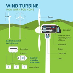 How work a wind turbine. Infographics with windmill. Vector illustration