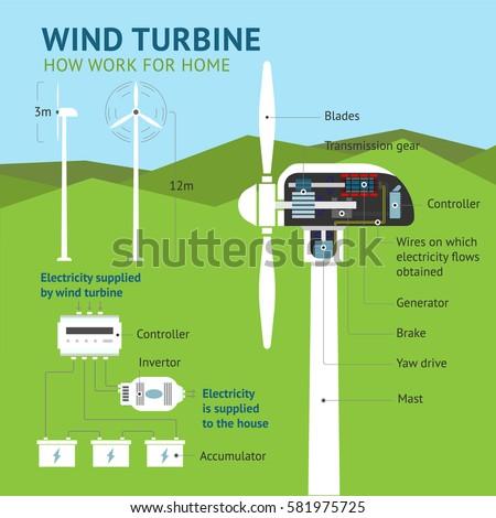 how work a wind turbine....