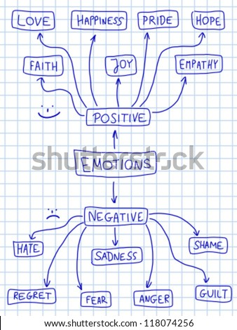Human emotion mind map emotional doodle graph with various human emotion mind map emotional doodle graph with various positive and negative emotions ccuart Choice Image