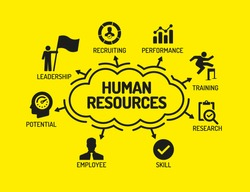 Human Resources. Chart with keywords and icons on yellow background