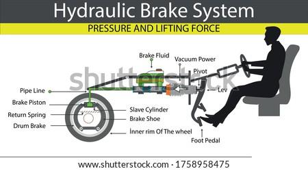 hydraulic brake system pascal