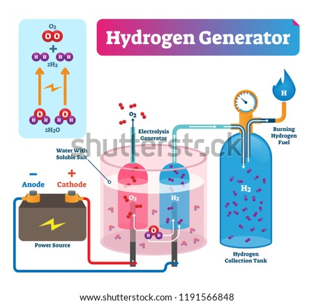 Hydrogen generator vector illustration. Labeled system technical diagram with explanation how it works. Power source, electrolysis generator and collection tank scheme. Foto stock ©