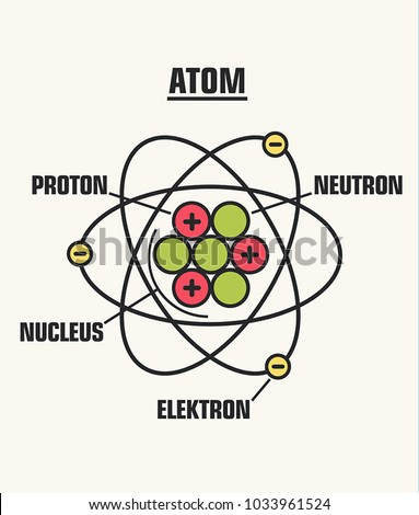 Icon structure of the nucleus of the atom. Around the atom, gamma waves, protons, neutrons and electrons. Education illustration atom molecule structure