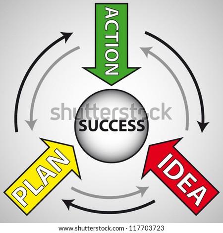 Action Plan Ideas Idea Plan Action Words