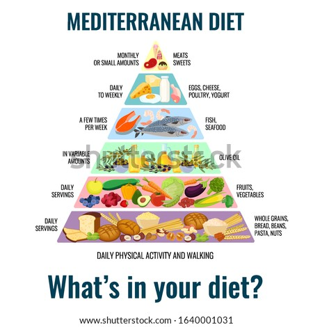 Illustration of a Mediterranean diet meal in the shape of a food pyramid. Mediterranean food. Vector.
