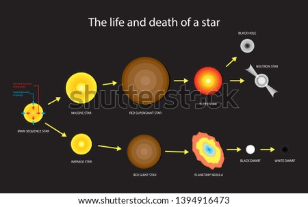 illustration of astronomy, Life and death of a star, Stellar Evolution