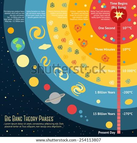 illustration of big bang theory