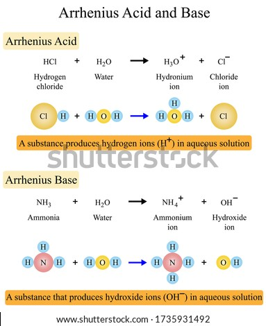 Illustration of chemical. Arrhenius acid and base theory is a development of the hydrogen theory of acids. Acidity and alkalinity are restricted to aqueous solutions.