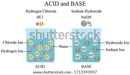 Illustration of chemical. Chemical molecules of acid and base diagram. An acid is a substance that donates hydrogen ions. A base is a substance that accepts hydrogen ions.