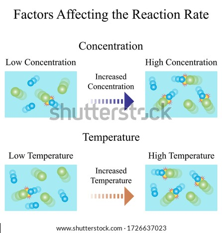 Illustration of chemical. Factors of reaction rate are the speed at which a reaction takes place. There are several factors which affect the rate of reaction such as temperature and concentration.