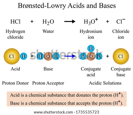 Illustration of chemical. The Brønsted–Lowry theory is that when acid and base react with each other, the acid forms its conjugate base, and the base forms its conjugate acid by exchange of a proton.