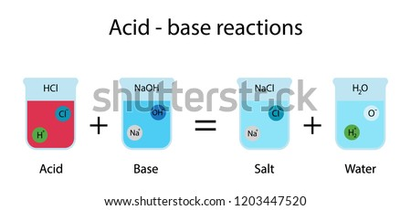 illustration of chemistry, Acid and base reactions, When an acid and a base are placed together, they react to neutralize the acid and base properties, producing a salt