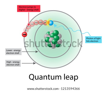 illustration of chemistry and physics, Electrons in an atom can only jump directly from one energy level or shell to another, Quantum leap diagram