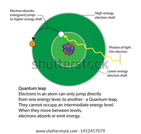 illustration of chemistry and physics, Quantum leap, Electrons in an atom can only jump directly from one energy level to another, When they move between levels, Electrons absorb or emit energy