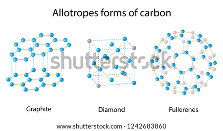 illustration of chemistry, Carbon is capable of forming many allotropes due to its valency, Well-known forms of carbon include diamond and graphite, Allotropes of carbon diagram