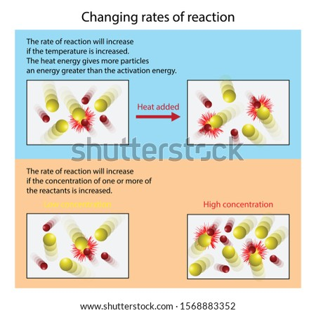 illustration of chemistry, Changing rates of reaction, Heat particles collide with greater energy so more react, More molecules in the same space means more collisions, Atomic model