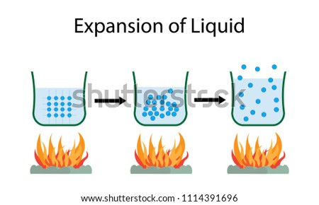 illustration of chemistry, Expansion of Liquid diagram