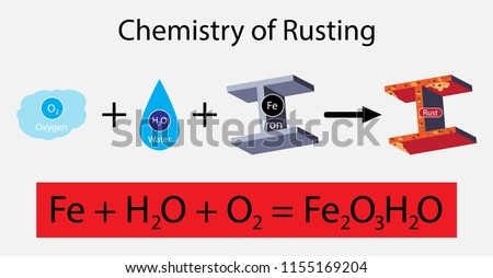 illustration of chemistry, The chemical reaction of rust, Rust is the common name for iron oxide. The most familiar form of rust is the reddish coating that forms flakes on iron and steel