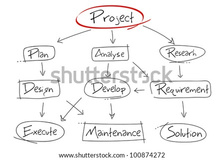 illustration of hand drawn diagram for project development