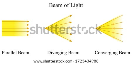 Illustration of physic. A beam of light is defined as the bundle of closely packed rays of light. There are three types of beams including parallel, diverging, and converging beams.