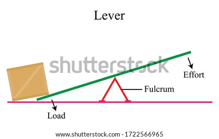 Illustration of physic. A lever is a simple machine consisting of a beam or rigid rod pivoted at a fixed hinge, or fulcrum. A lever is a rigid body capable of rotating on a point on itself. Stock photo ©
