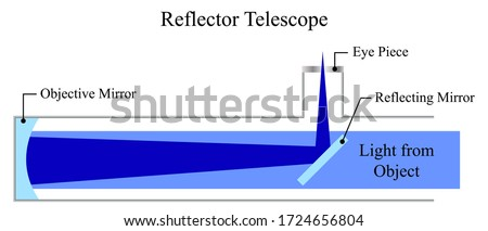 Illustration of physic. A reflector telescope is a telescope that uses a single or a combination of curved mirrors that reflect light and form an image. The diagram of reflector telescope. Stock fotó ©