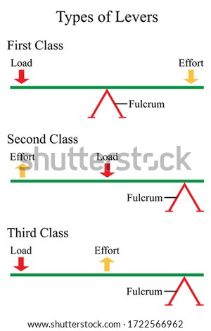 Illustration of physic. Three basic types of lever mechanisms including first, second, and third class. Stock photo ©