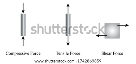 Illustration of physic. Types of forces are including compressive, tensile, and shear forces. It shows the direction of these three forces. Foto d'archivio ©