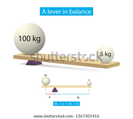 illustration of physics, A lever in balance diagram