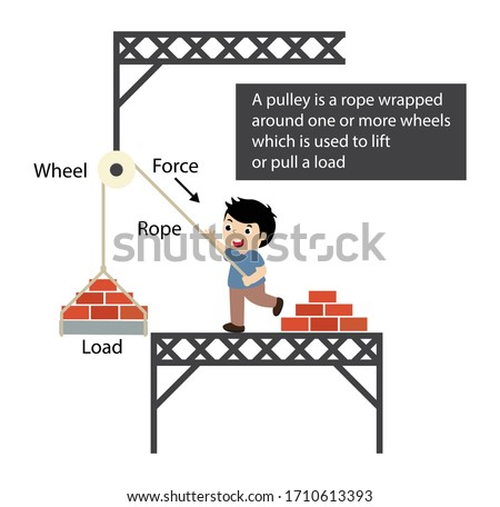 illustration of physics, A pulley is a wheel on an axle or shaft that is designed to support movement and change of direction of a taut cable or belt, Simple pulley machine, Physics of Pulley Systems