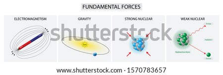 illustration of physics and chemistry, Fundamental interactions in nature, The gravitational and electromagnetic interactions,  The strong and weak interactions