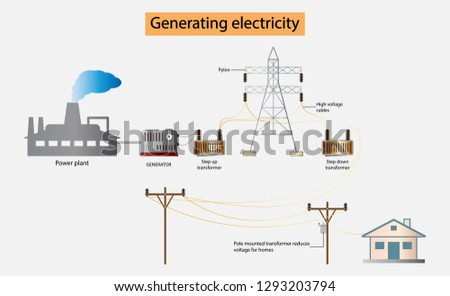 illustration of physics, Generating electricity, Electricity is delivered to consumers through a complex network, Power plants to home